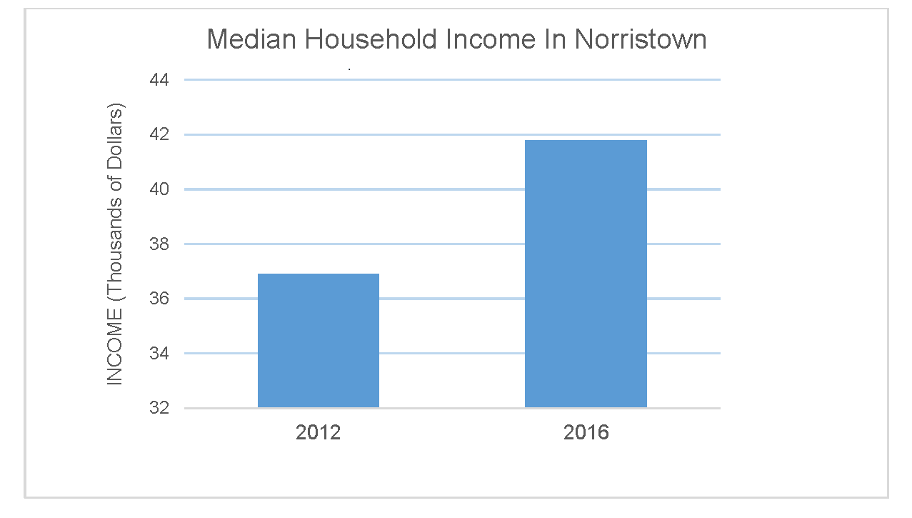 Median Household Income in Norristown