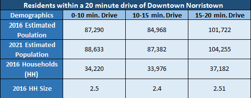 Residents Within a 20 Minute Drive of Downtown Norristown Table